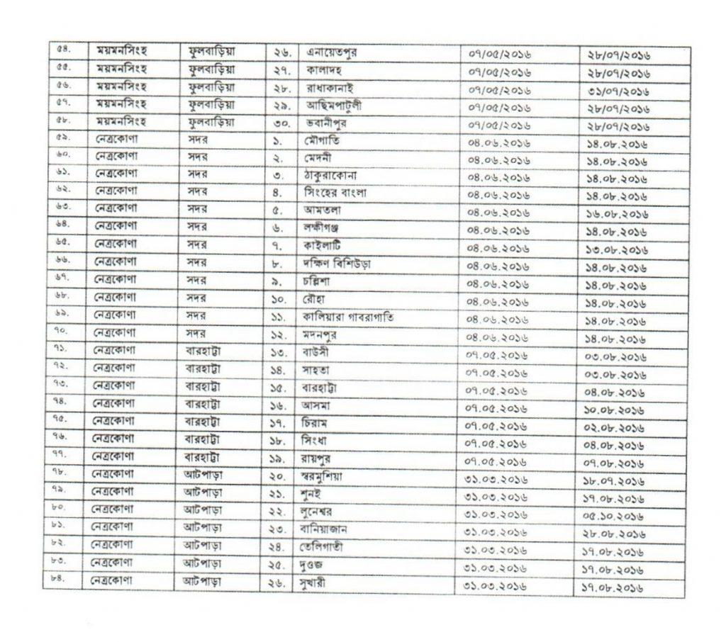 দ্বিতীয় ধাপের ইউনিয়ন পরিষদ নির্বাচন ২০২১ এর ৮৪৮টি ইউপি তালিকা